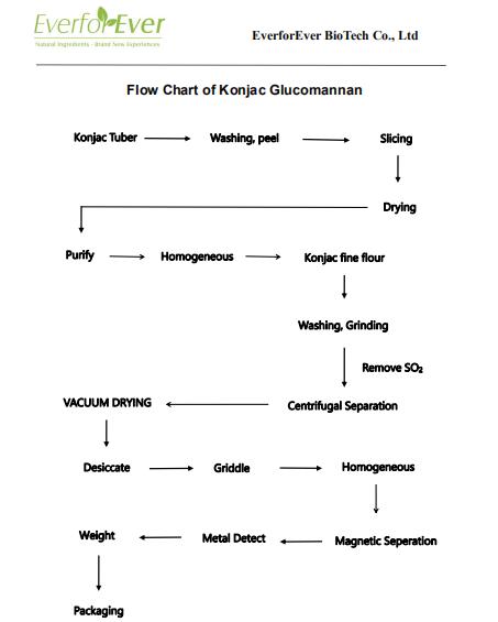 Flow Chart Of Konjac Glucomannan