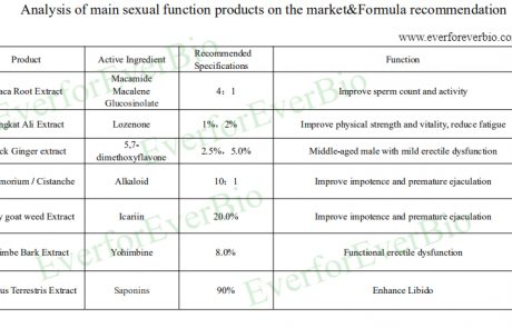 nalysis of main sexual function products
