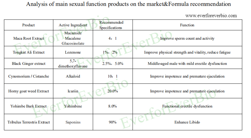 Analysis of main sexual function products